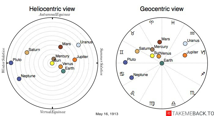 Planetary positions on May 16th, 1913 - Heliocentric and Geocentric views