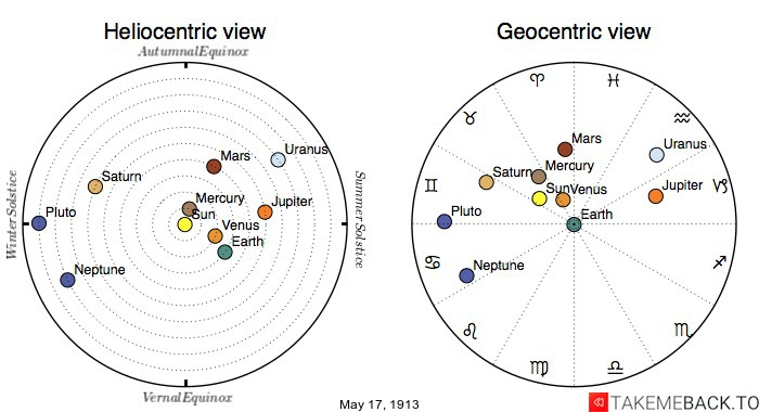 Planetary positions on May 17th, 1913 - Heliocentric and Geocentric views