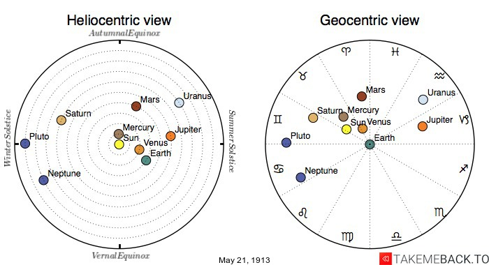 Planetary positions on May 21st, 1913 - Heliocentric and Geocentric views