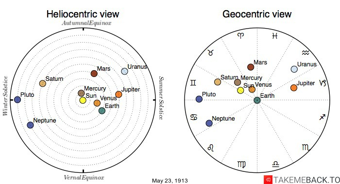 Planetary positions on May 23rd, 1913 - Heliocentric and Geocentric views