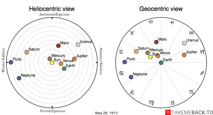 Planetary positions on May 26th, 1913 - Heliocentric and Geocentric views
