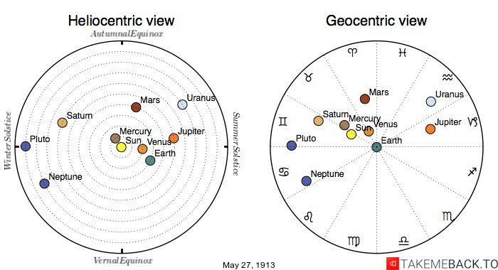 Planetary positions on May 27th, 1913 - Heliocentric and Geocentric views