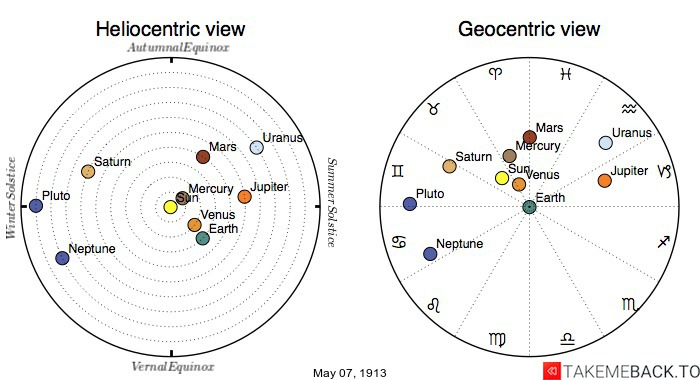 Planetary positions on May 7th, 1913 - Heliocentric and Geocentric views