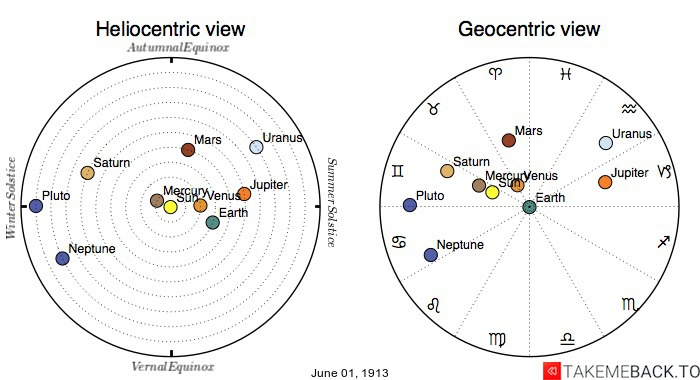 Planetary positions on June 1st, 1913 - Heliocentric and Geocentric views