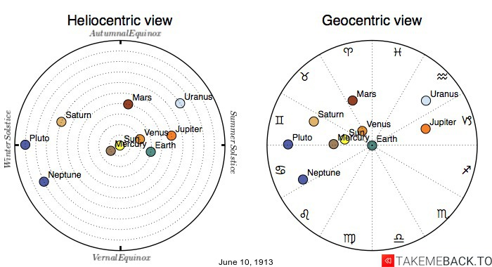 Planetary positions on June 10th, 1913 - Heliocentric and Geocentric views