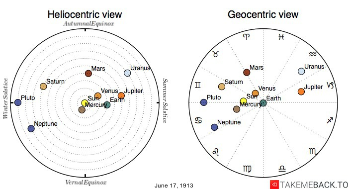Planetary positions on June 17th, 1913 - Heliocentric and Geocentric views