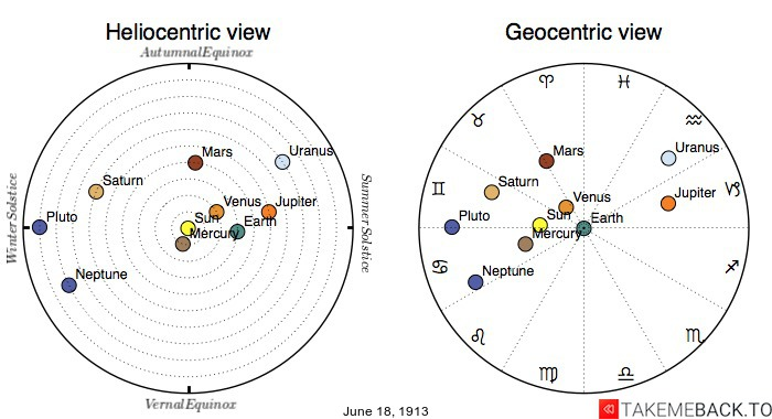 Planetary positions on June 18th, 1913 - Heliocentric and Geocentric views