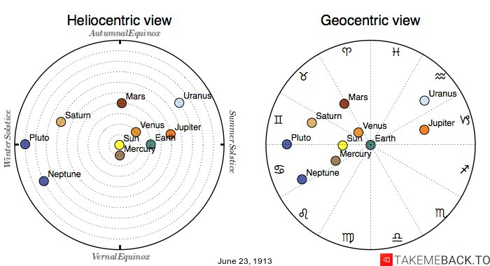 Planetary positions on June 23rd, 1913 - Heliocentric and Geocentric views