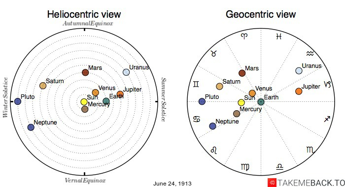 Planetary positions on June 24th, 1913 - Heliocentric and Geocentric views