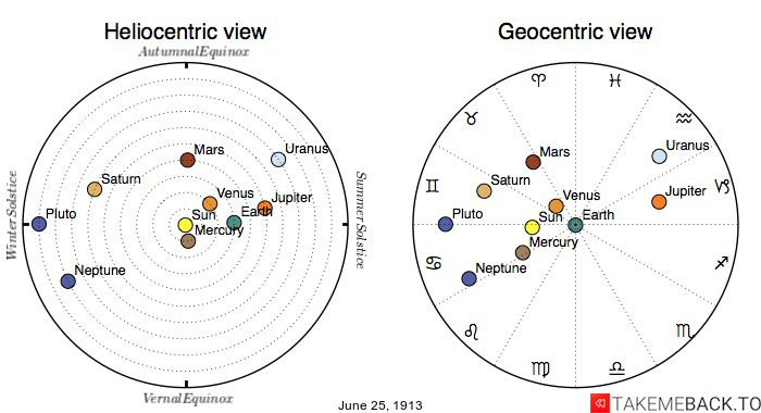 Planetary positions on June 25th, 1913 - Heliocentric and Geocentric views