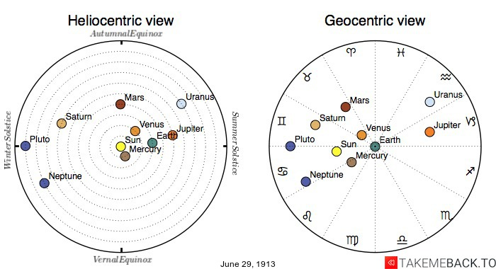 Planetary positions on June 29th, 1913 - Heliocentric and Geocentric views