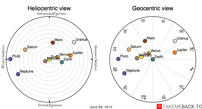 Planetary positions on June 9th, 1913 - Heliocentric and Geocentric views