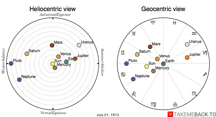 Planetary positions on July 1st, 1913 - Heliocentric and Geocentric views