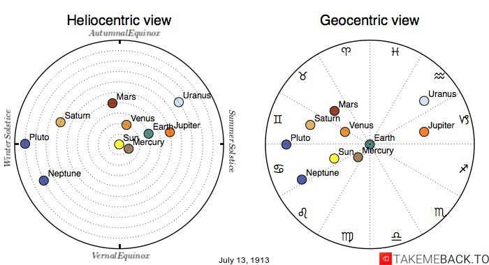 Planetary positions on July 13th, 1913 - Heliocentric and Geocentric views