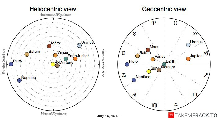 Planetary positions on July 16th, 1913 - Heliocentric and Geocentric views