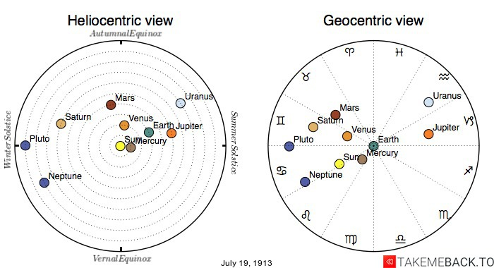 Planetary positions on July 19th, 1913 - Heliocentric and Geocentric views
