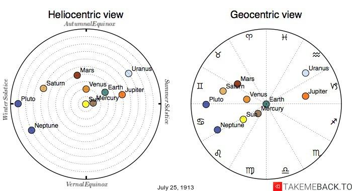 Planetary positions on July 25th, 1913 - Heliocentric and Geocentric views
