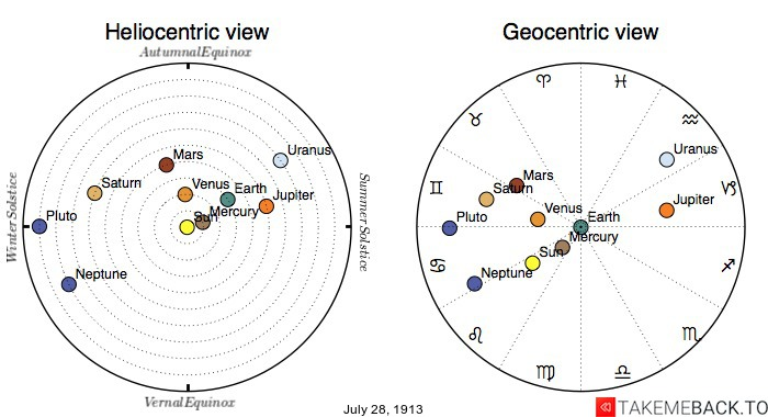 Planetary positions on July 28th, 1913 - Heliocentric and Geocentric views