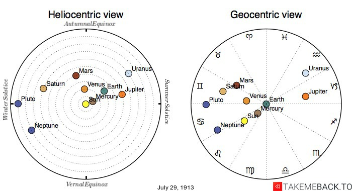 Planetary positions on July 29th, 1913 - Heliocentric and Geocentric views