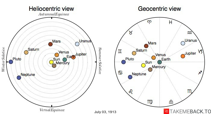 Planetary positions on July 3rd, 1913 - Heliocentric and Geocentric views