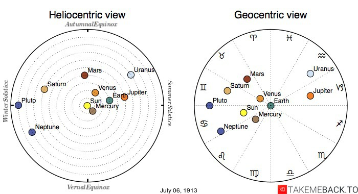 Planetary positions on July 6th, 1913 - Heliocentric and Geocentric views