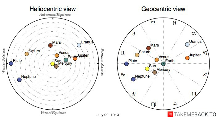 Planetary positions on July 9th, 1913 - Heliocentric and Geocentric views