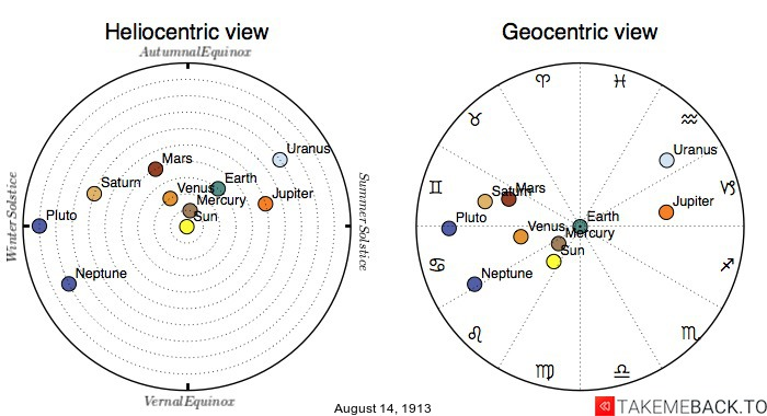 Planetary positions on August 14th, 1913 - Heliocentric and Geocentric views
