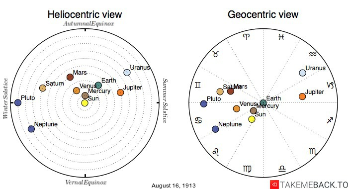 Planetary positions on August 16th, 1913 - Heliocentric and Geocentric views