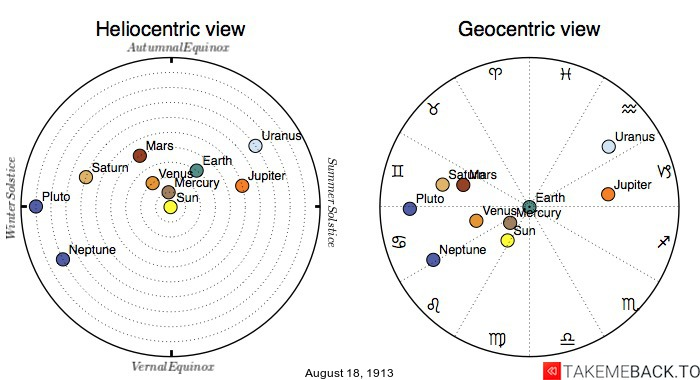 Planetary positions on August 18th, 1913 - Heliocentric and Geocentric views