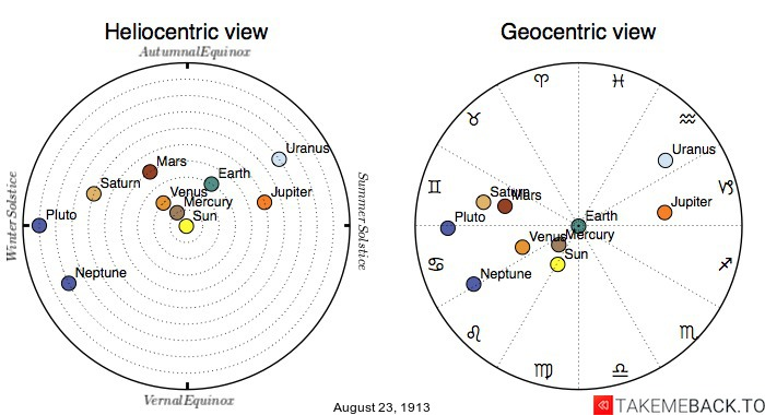 Planetary positions on August 23rd, 1913 - Heliocentric and Geocentric views