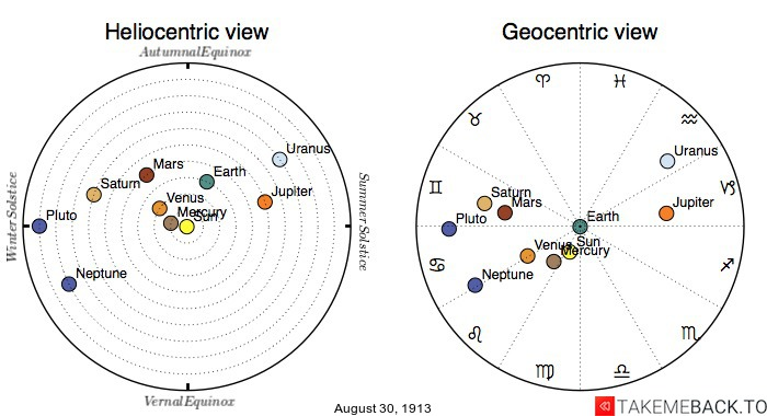 Planetary positions on August 30th, 1913 - Heliocentric and Geocentric views