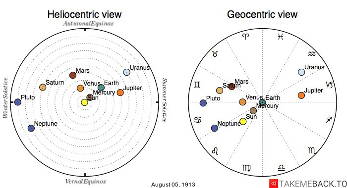 Planetary positions on August 5th, 1913 - Heliocentric and Geocentric views