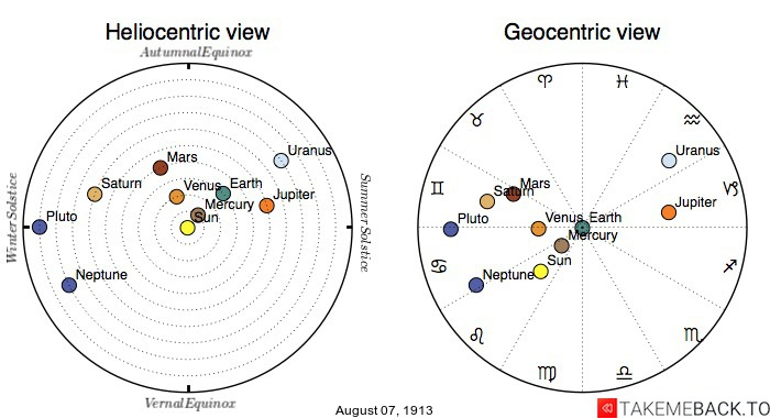 Planetary positions on August 7th, 1913 - Heliocentric and Geocentric views
