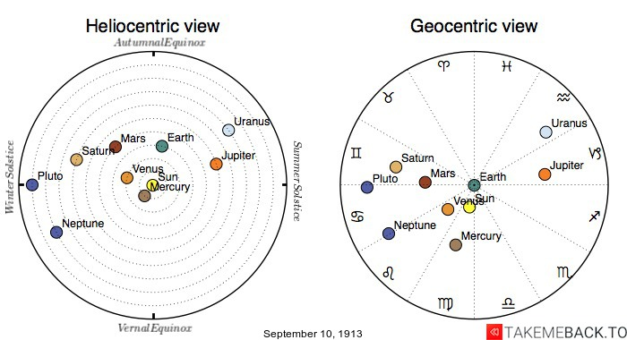 Planetary positions on September 10th, 1913 - Heliocentric and Geocentric views