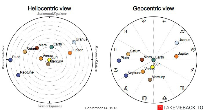 Planetary positions on September 14th, 1913 - Heliocentric and Geocentric views