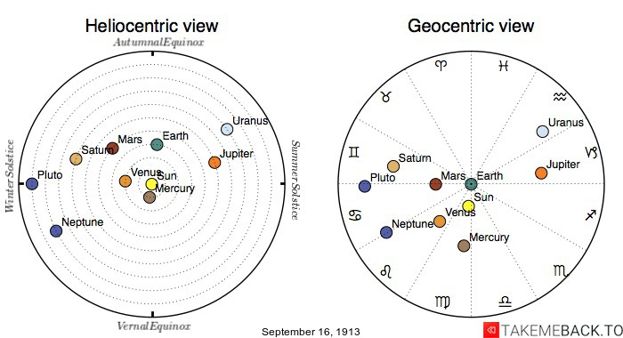 Planetary positions on September 16th, 1913 - Heliocentric and Geocentric views
