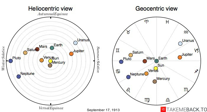 Planetary positions on September 17th, 1913 - Heliocentric and Geocentric views