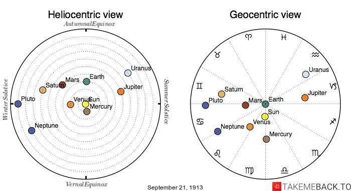 Planetary positions on September 21st, 1913 - Heliocentric and Geocentric views