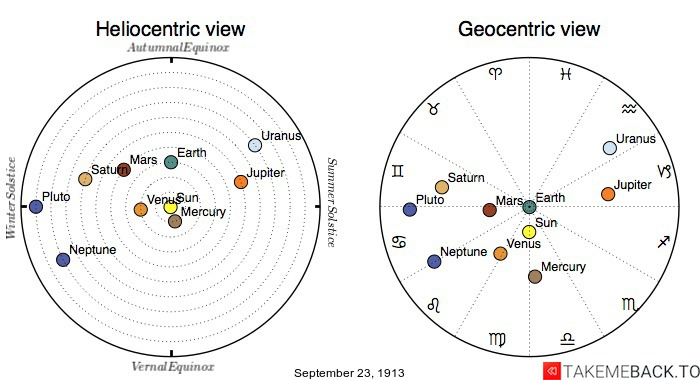 Planetary positions on September 23rd, 1913 - Heliocentric and Geocentric views