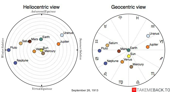 Planetary positions on September 26th, 1913 - Heliocentric and Geocentric views