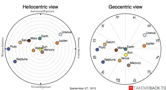 Planetary positions on September 27th, 1913 - Heliocentric and Geocentric views