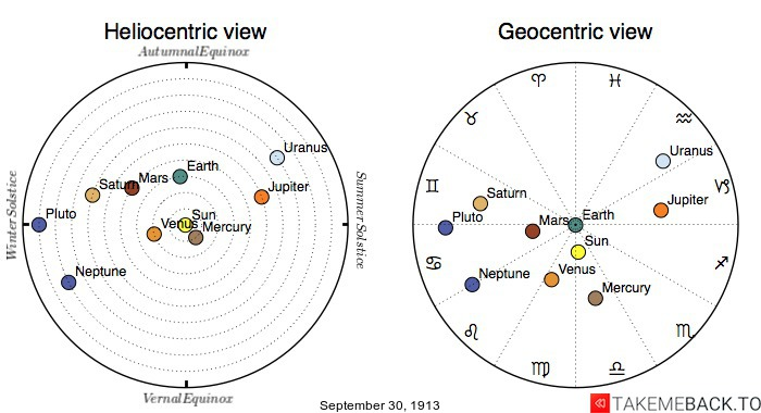 Planetary positions on September 30th, 1913 - Heliocentric and Geocentric views