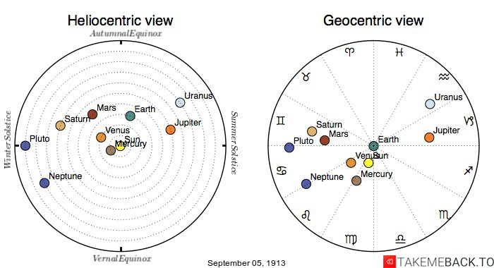 Planetary positions on September 5th, 1913 - Heliocentric and Geocentric views