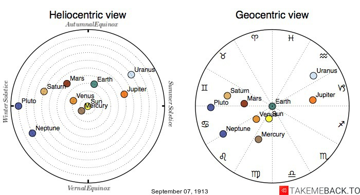 Planetary positions on September 7th, 1913 - Heliocentric and Geocentric views