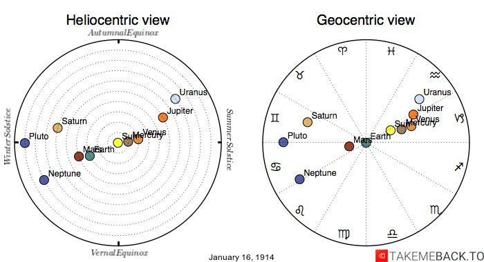 Planetary positions on January 16th, 1914 - Heliocentric and Geocentric views