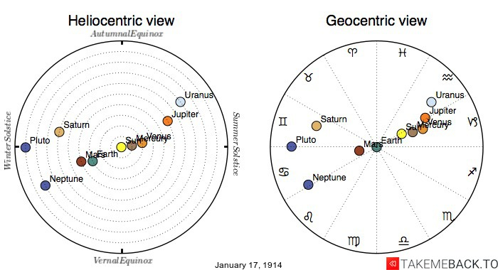 Planetary positions on January 17th, 1914 - Heliocentric and Geocentric views