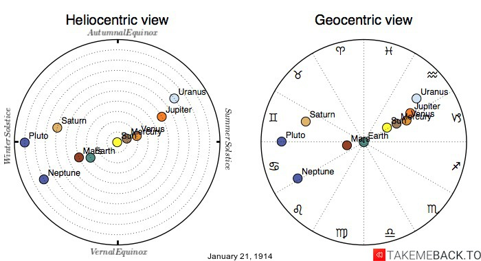 Planetary positions on January 21st, 1914 - Heliocentric and Geocentric views