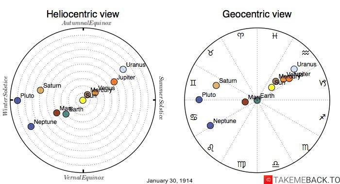 Planetary positions on January 30th, 1914 - Heliocentric and Geocentric views