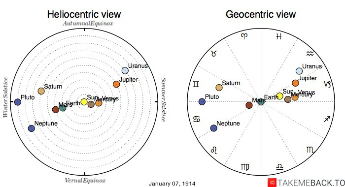 Planetary positions on January 7th, 1914 - Heliocentric and Geocentric views