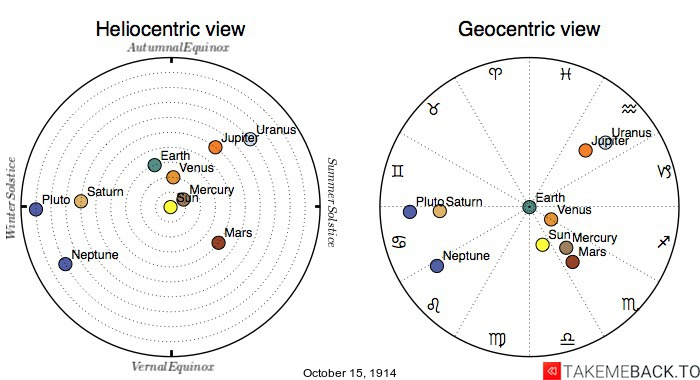 Planetary positions on October 15th, 1914 - Heliocentric and Geocentric views